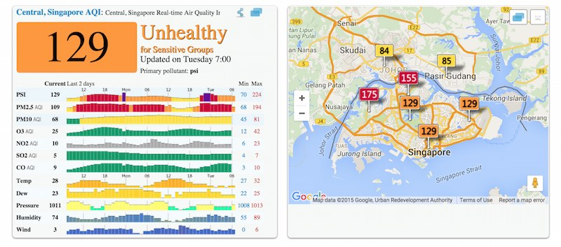 chart of Singapore haze readings