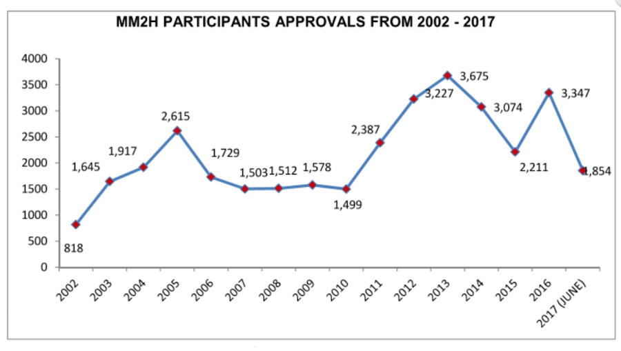 chart of MM2H visas granted by year